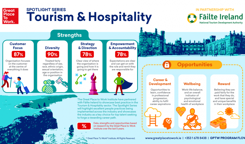 Spotlight Series: Tourism and Hospitality in Ireland 2019