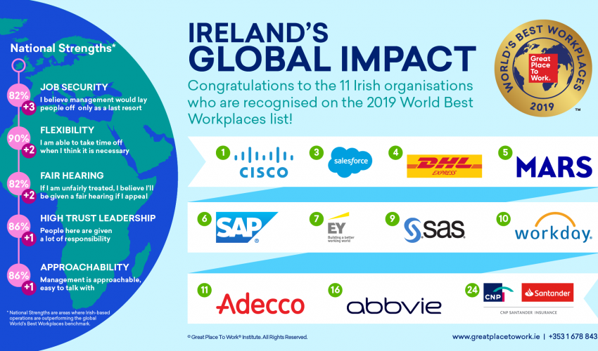 Ireland's Best Workplaces in the World 2019
